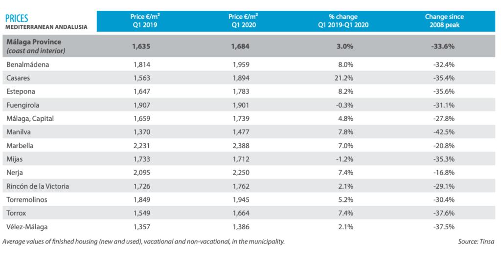 vastgoed prijzen costa del sol 2020 2021