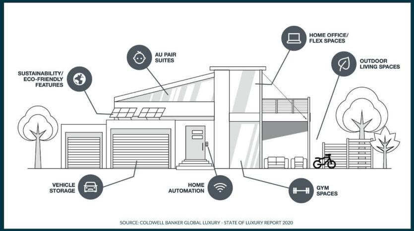 meest gewilde luxe woning voorzieningen 2021 investinspain 2